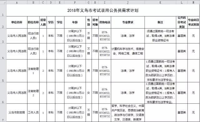 2018年义乌市考试录用公务员公告