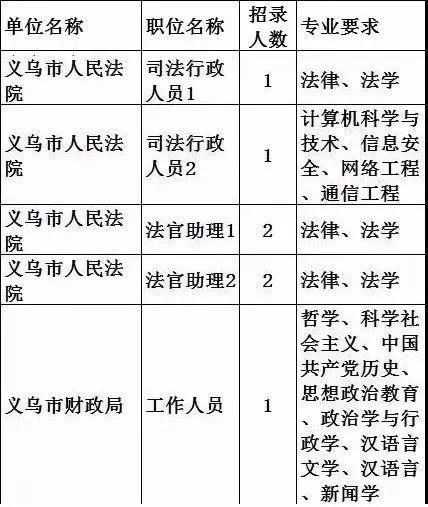 最新 | 2018浙江省公务员考试职位表出炉!义乌招录44人!