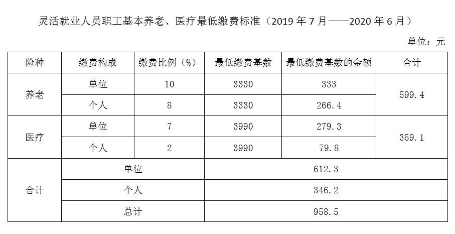 涨了!义乌2019年社保缴费基数再次上调